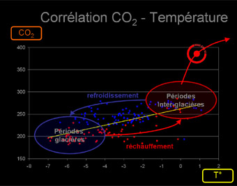 correlation_CO2-Temp