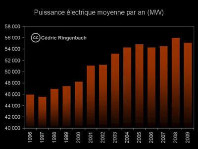 Puissance électrique moyenne par an