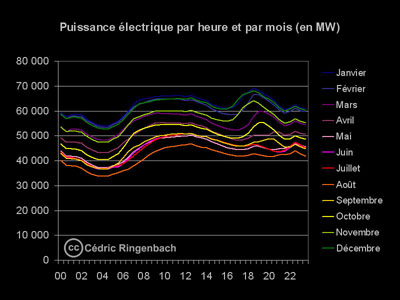 Puissance électrique par heure et par mois_400