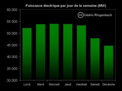 Puissance électrique par jour de la semaine