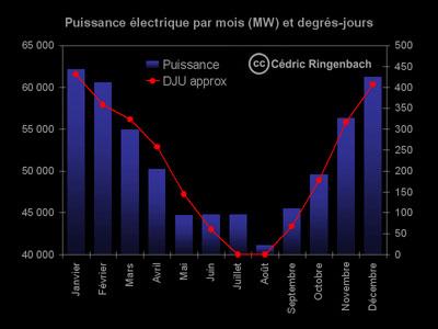 Puissance électrique par mois (MW) et degrés-jours