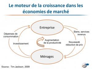 Le moteur de la croissance dans les économies de marché