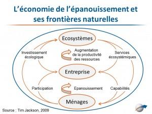 L'économie de l'épanouissement et ses frontières naturelles